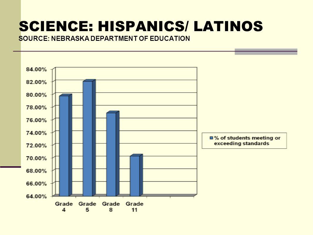 SCIENCE: HISPANICS/ LATINOS SOURCE: NEBRASKA DEPARTMENT OF EDUCATION