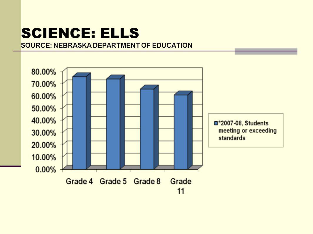 SCIENCE: ELLS SOURCE: NEBRASKA DEPARTMENT OF EDUCATION