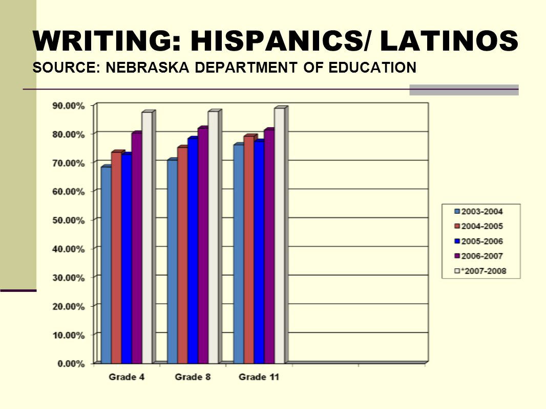 WRITING: HISPANICS/ LATINOS SOURCE: NEBRASKA DEPARTMENT OF EDUCATION