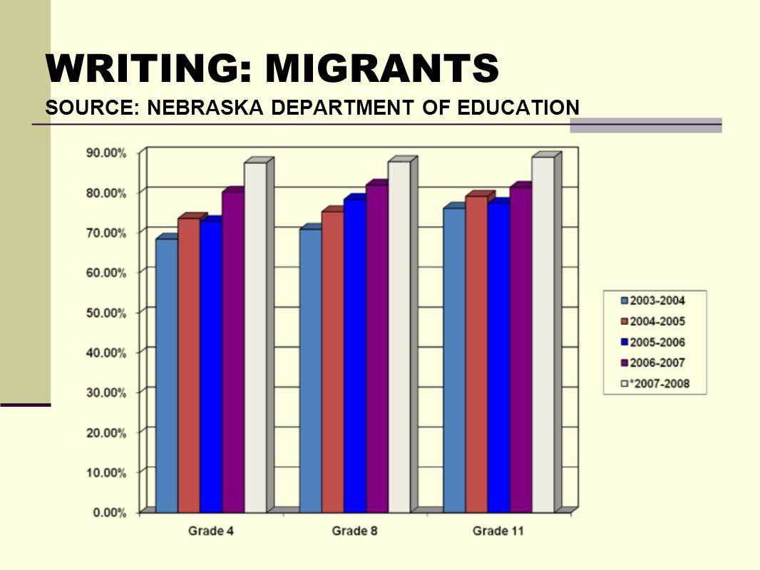 WRITING: MIGRANTS SOURCE: NEBRASKA DEPARTMENT OF EDUCATION