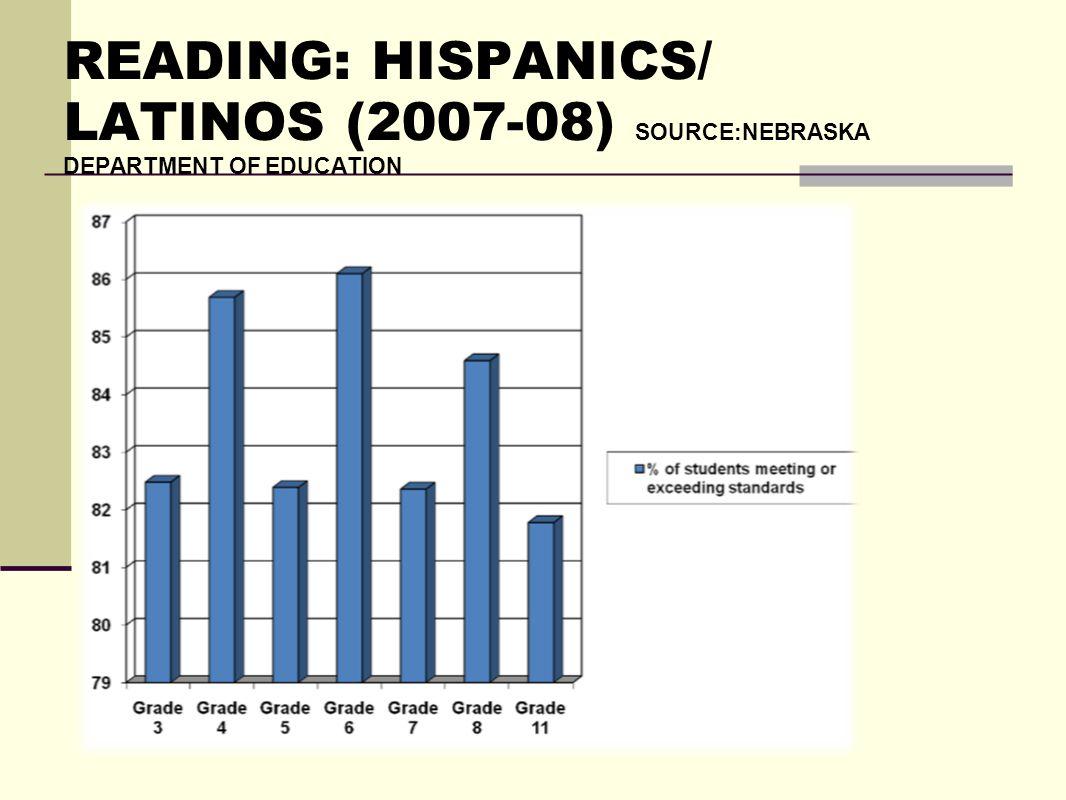 READING: HISPANICS/ LATINOS (2007-08) SOURCE:NEBRASKA DEPARTMENT OF EDUCATION
