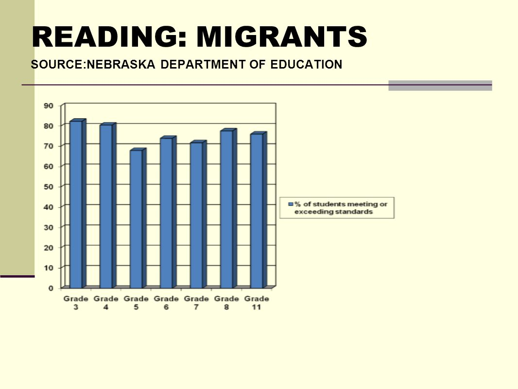 READING: MIGRANTS SOURCE:NEBRASKA DEPARTMENT OF EDUCATION