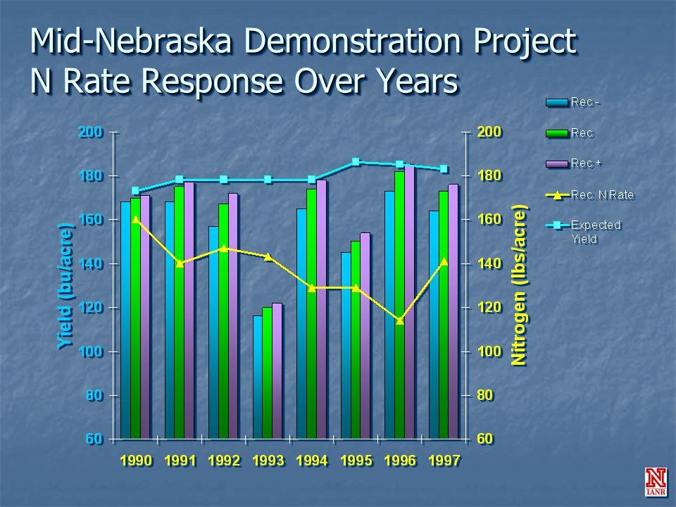 Mid-Nebraska Demonstration Project N Rate Response Over Years