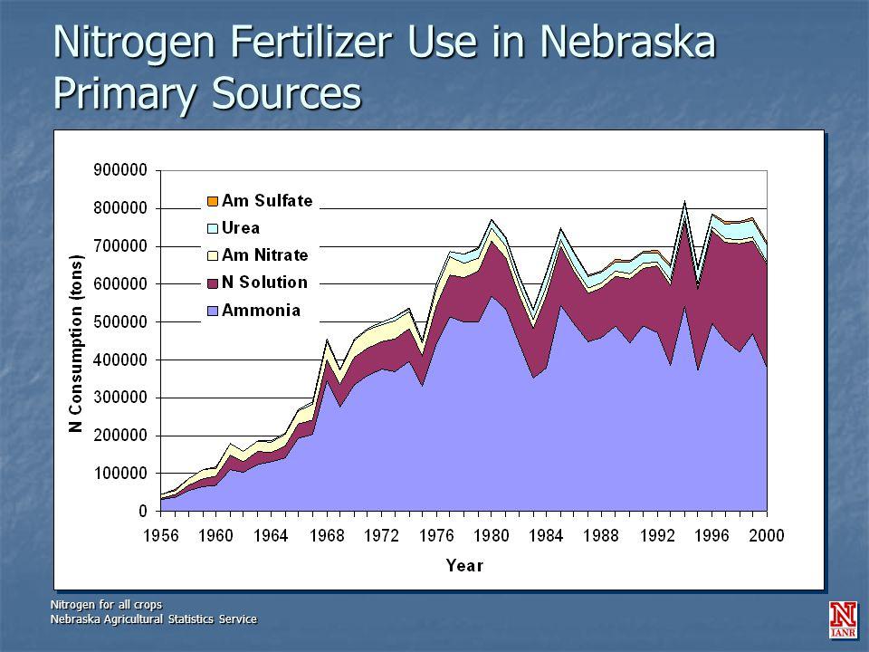 Nitrogen Fertilizer Use in Nebraska Primary Sources Nitrogen for all crops Nebraska Agricultural Statistics Service Nitrogen for all crops Nebraska Agricultural Statistics Service