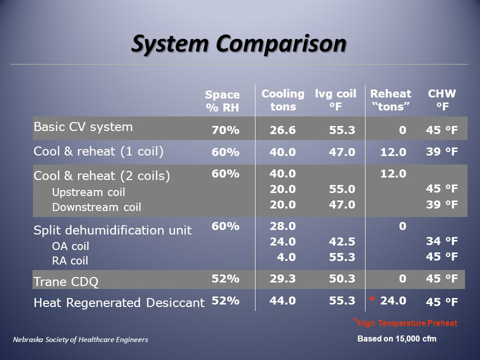 Basic CV system Cool & reheat (1 coil) Cool & reheat (2 coils) Upstream coil Downstream coil Split dehumidification unit OA coil RA coil Trane CDQ Hea