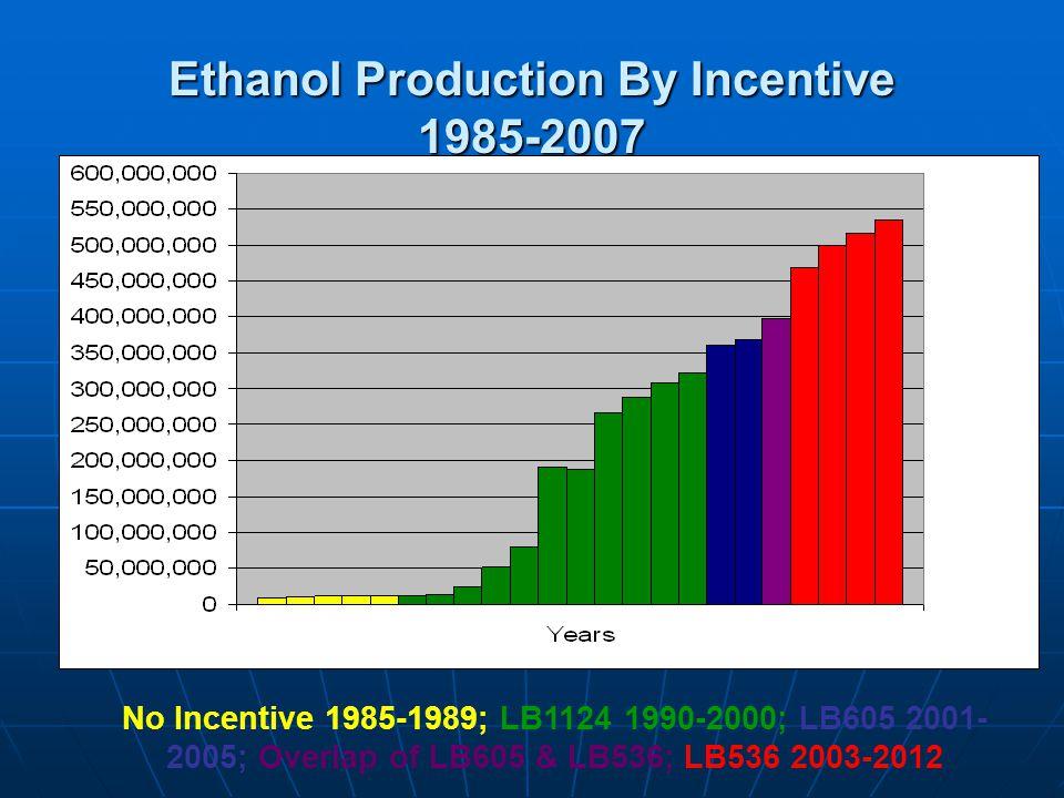 Ethanol Production By Incentive 1985-2007 No Incentive 1985-1989; LB1124 1990-2000; LB605 2001- 2005; Overlap of LB605 & LB536; LB536 2003-2012