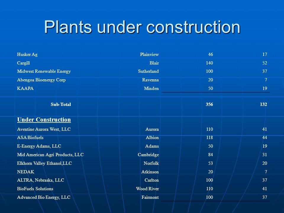Plants under construction Husker AgPlainview4617 CargillBlair14052 Midwest Renewable EnergySutherland10037 Abengoa Bioenergy CorpRavenna207 KAAPAMinden5019 Sub-Total356132 Under Construction Aventine Aurora West, LLCAurora11041 ASA BiofuelsAlbion11844 E-Energy Adams, LLCAdams5019 Mid American Agri Products, LLCCambridge8431 Elkhorn Valley Ethanol,LLCNorfolk5320 NEDAKAtkinson207 ALTRA, Nebraska, LLCCarlton10037 BioFuels SolutionsWood River11041 Advanced Bio Energy, LLCFairmont10037