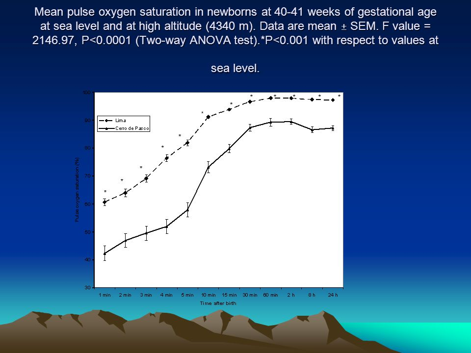 Mean pulse oxygen saturation in newborns at 40-41 weeks of gestational age at sea level and at high altitude (4340 m).