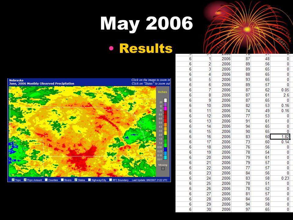 May 2006 Results