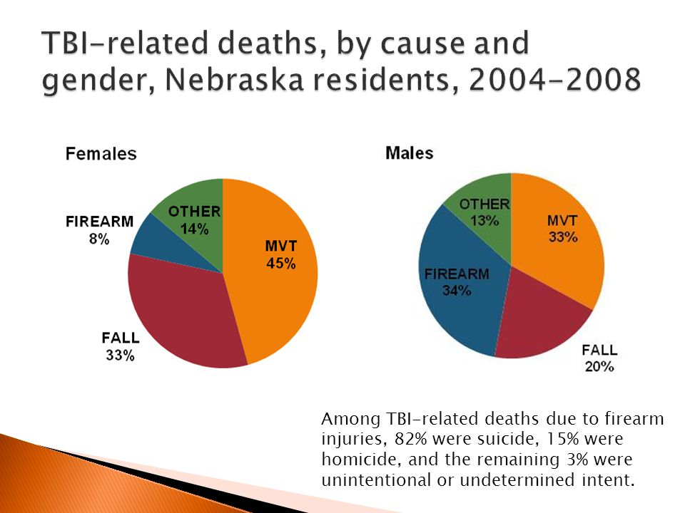 Among TBI-related deaths due to firearm injuries, 82% were suicide, 15% were homicide, and the remaining 3% were unintentional or undetermined intent.