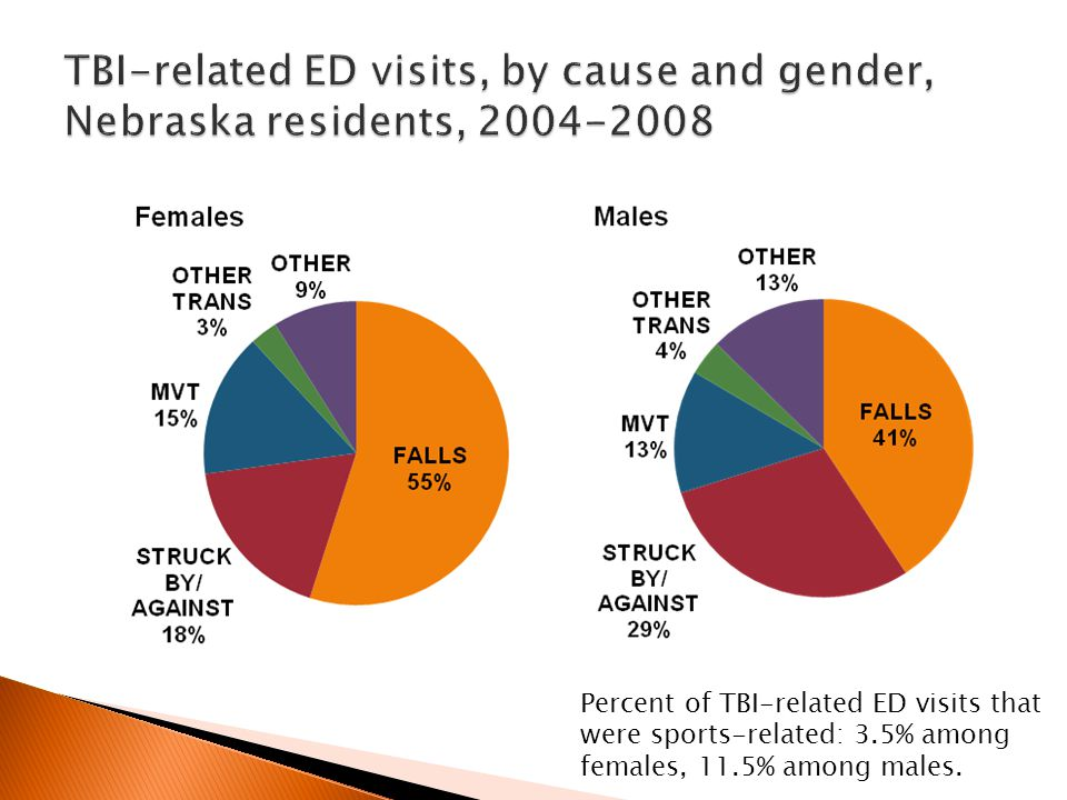 Percent of TBI-related ED visits that were sports-related: 3.5% among females, 11.5% among males.
