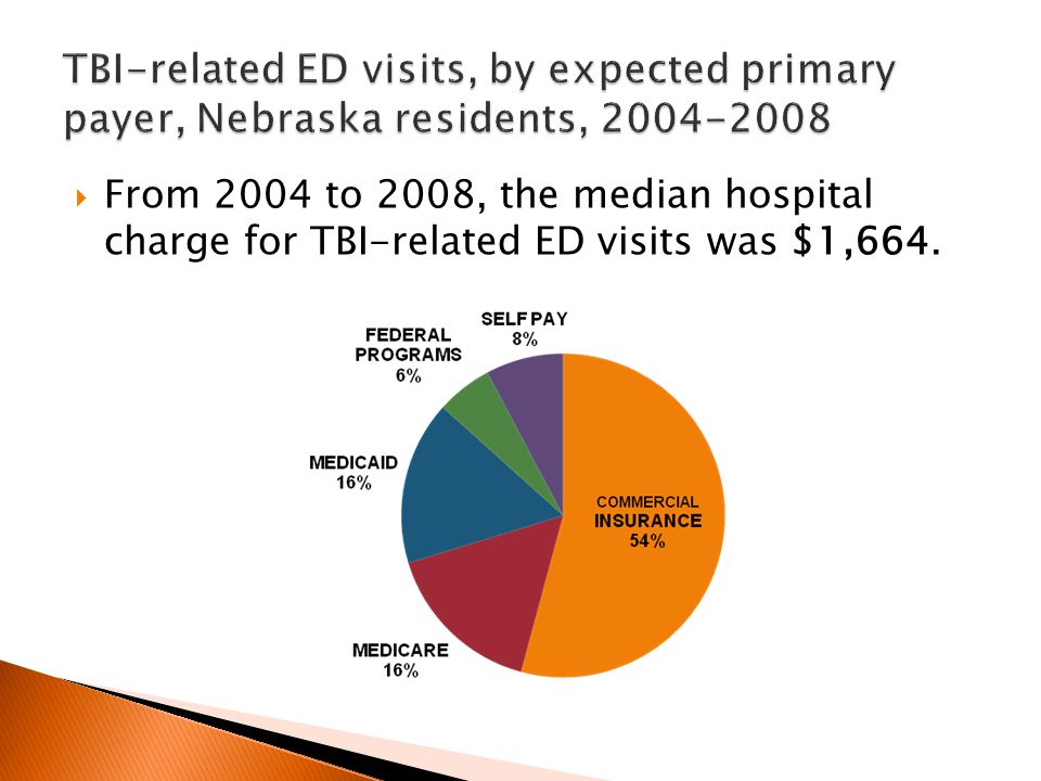  From 2004 to 2008, the median hospital charge for TBI-related ED visits was $1,664.