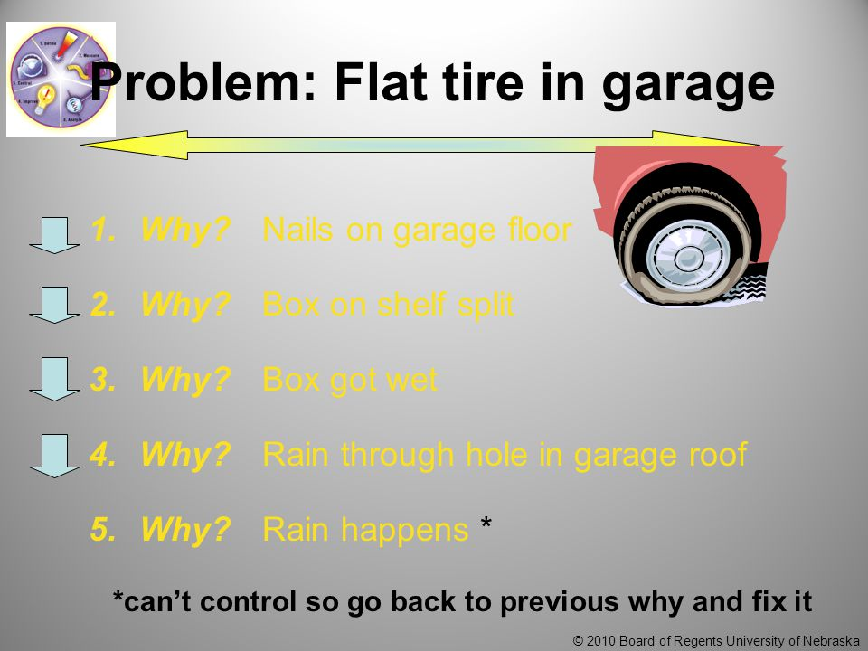 © 2010 Board of Regents University of Nebraska Problem: Flat tire in garage 1.Why?Nails on garage floor 2.Why?Box on shelf split 3.Why?Box got wet 4.Why?Rain through hole in garage roof 5.Why?Rain happens * *can't control so go back to previous why and fix it