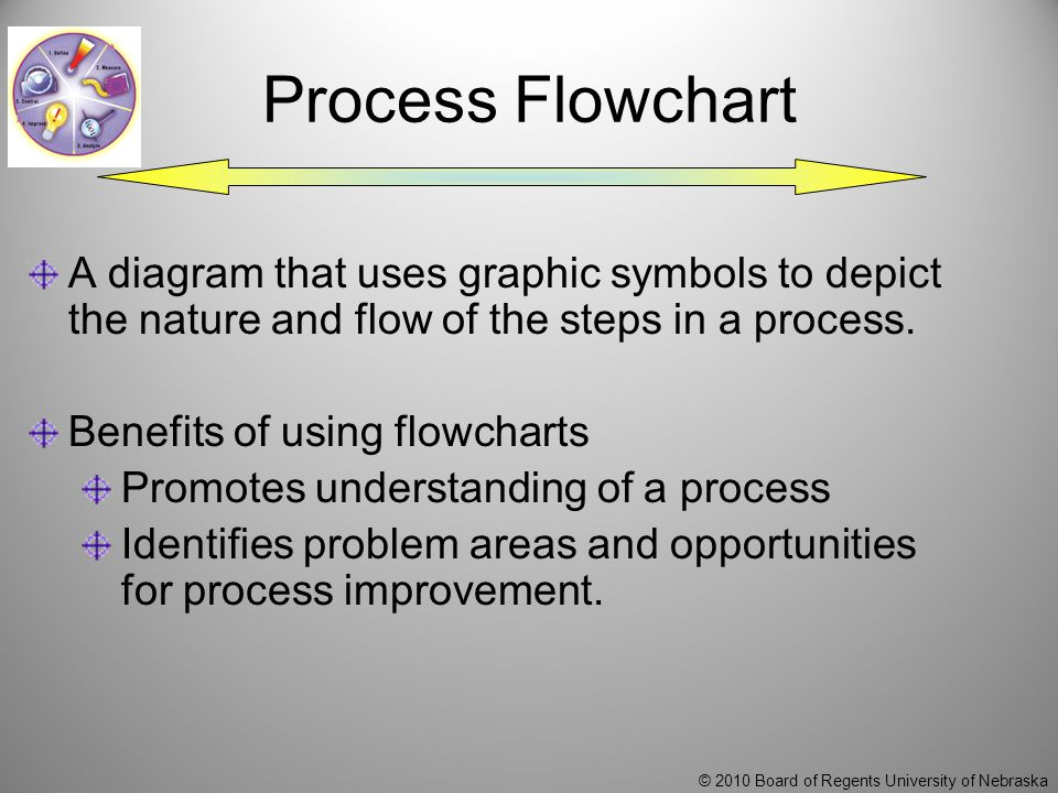 © 2010 Board of Regents University of Nebraska Process Flowchart A diagram that uses graphic symbols to depict the nature and flow of the steps in a process.