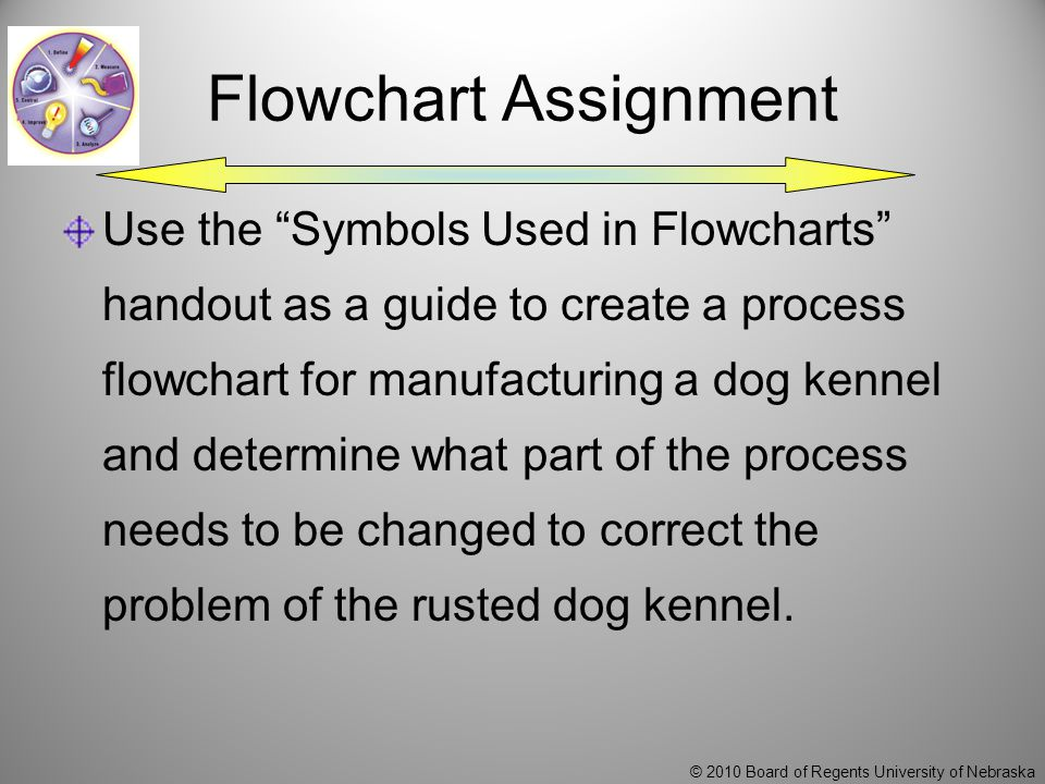 © 2010 Board of Regents University of Nebraska Flowchart Assignment Use the Symbols Used in Flowcharts handout as a guide to create a process flowchart for manufacturing a dog kennel and determine what part of the process needs to be changed to correct the problem of the rusted dog kennel.