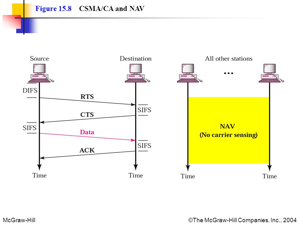 McGraw-Hill The McGraw-Hill Companies, Inc., 2004 Figure 15.8 CSMA/CA and NAV