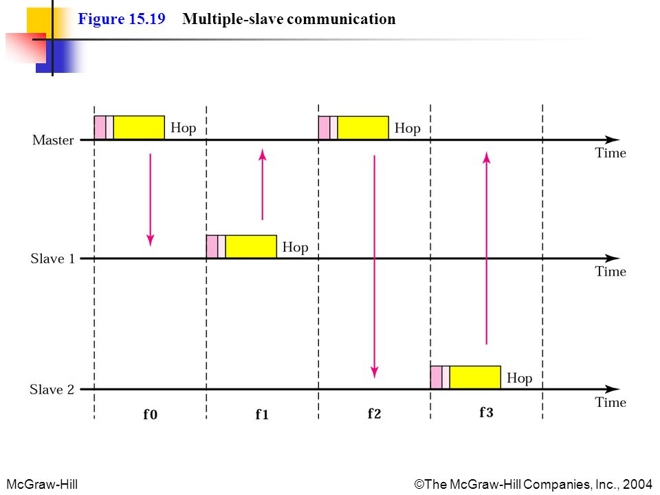 McGraw-Hill The McGraw-Hill Companies, Inc., 2004 Figure 15.19 Multiple-slave communication