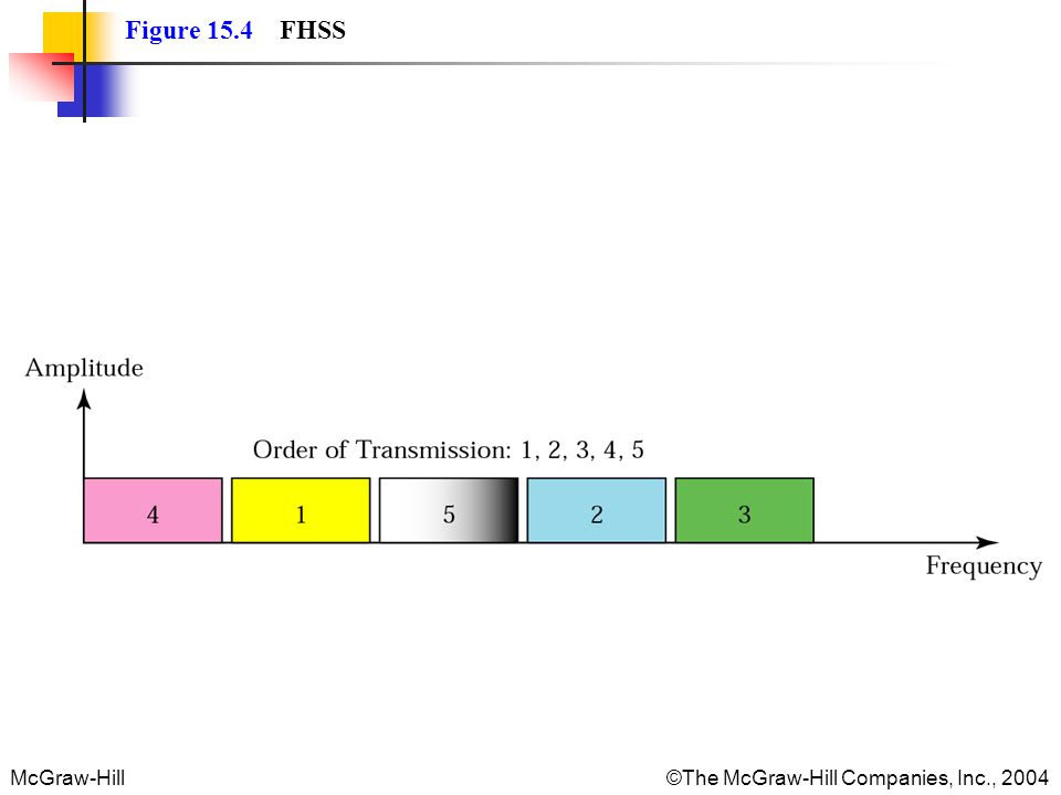 McGraw-Hill The McGraw-Hill Companies, Inc., 2004 Figure 15.4 FHSS