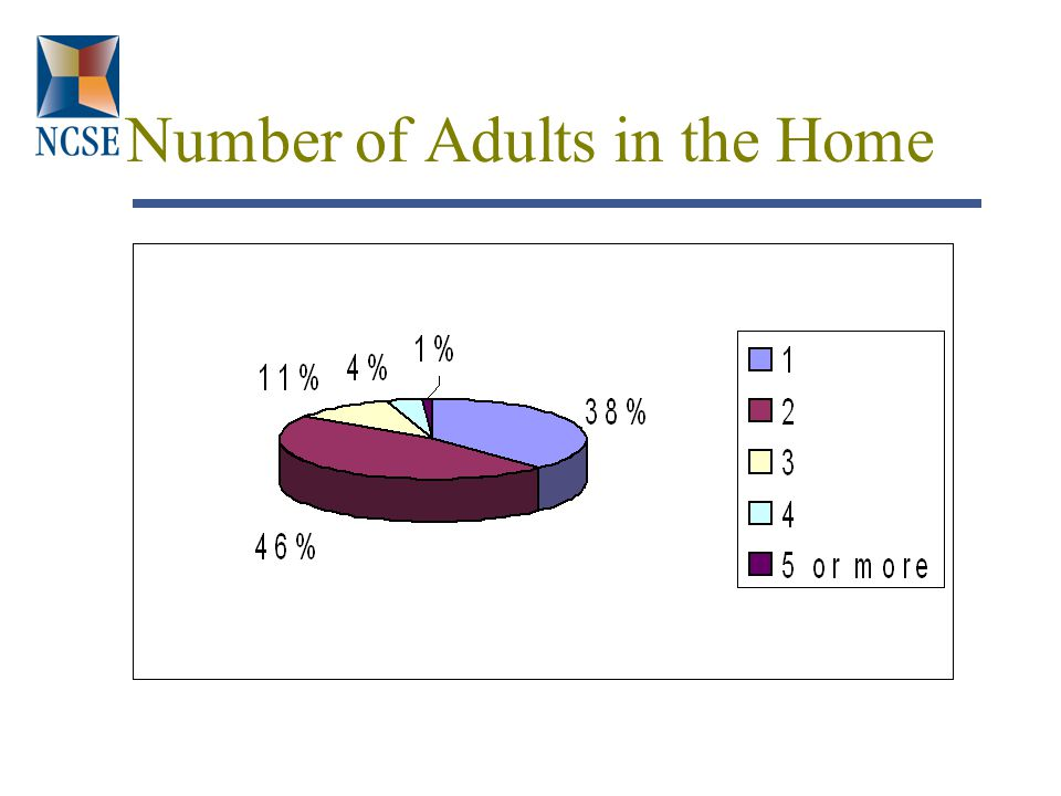 Number of Adults in the Home