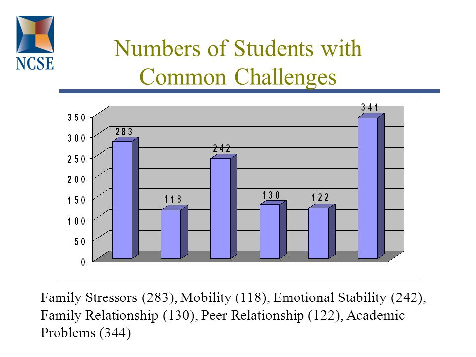 Numbers of Students with Common Challenges Family Stressors (283), Mobility (118), Emotional Stability (242), Family Relationship (130), Peer Relationship (122), Academic Problems (344)