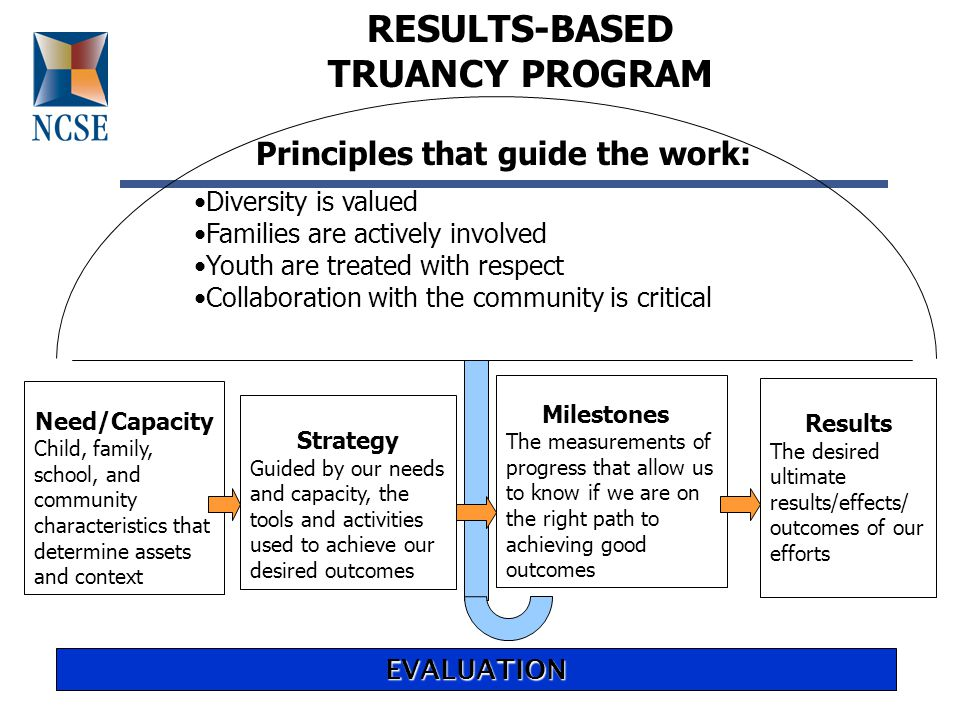 Family: Need information Values re: school, Essential for attendance Inform about Policies Create attendance contracts Engaged in solutions Engaged in child's Learning, Understands policies School: Value engagement Learning environ.