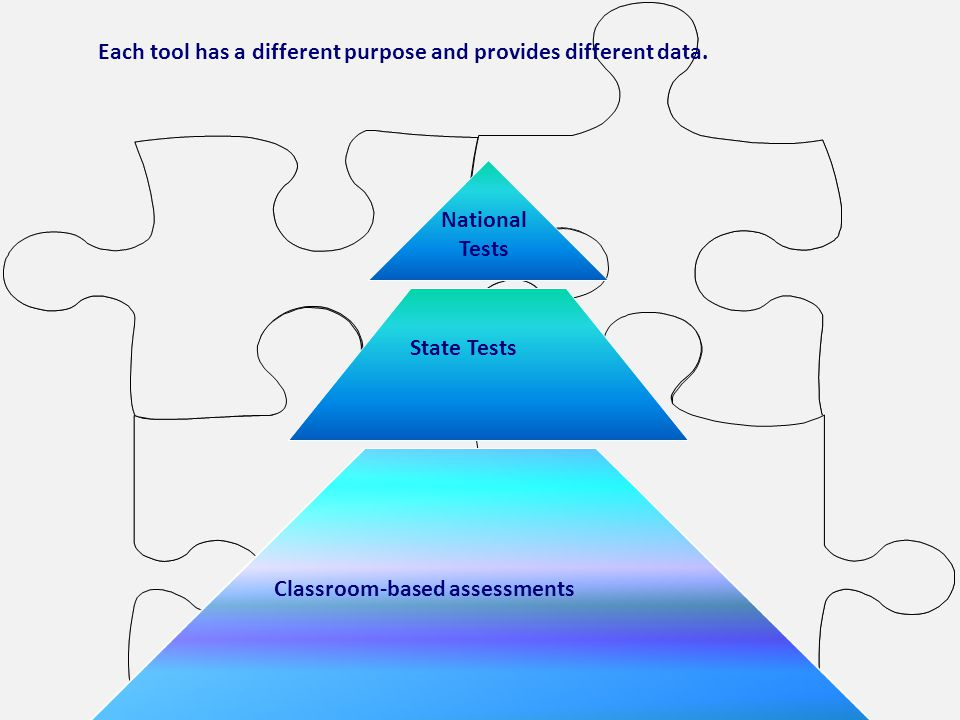 Classroom-based assessments State Tests National Tests Each tool has a different purpose and provides different data.