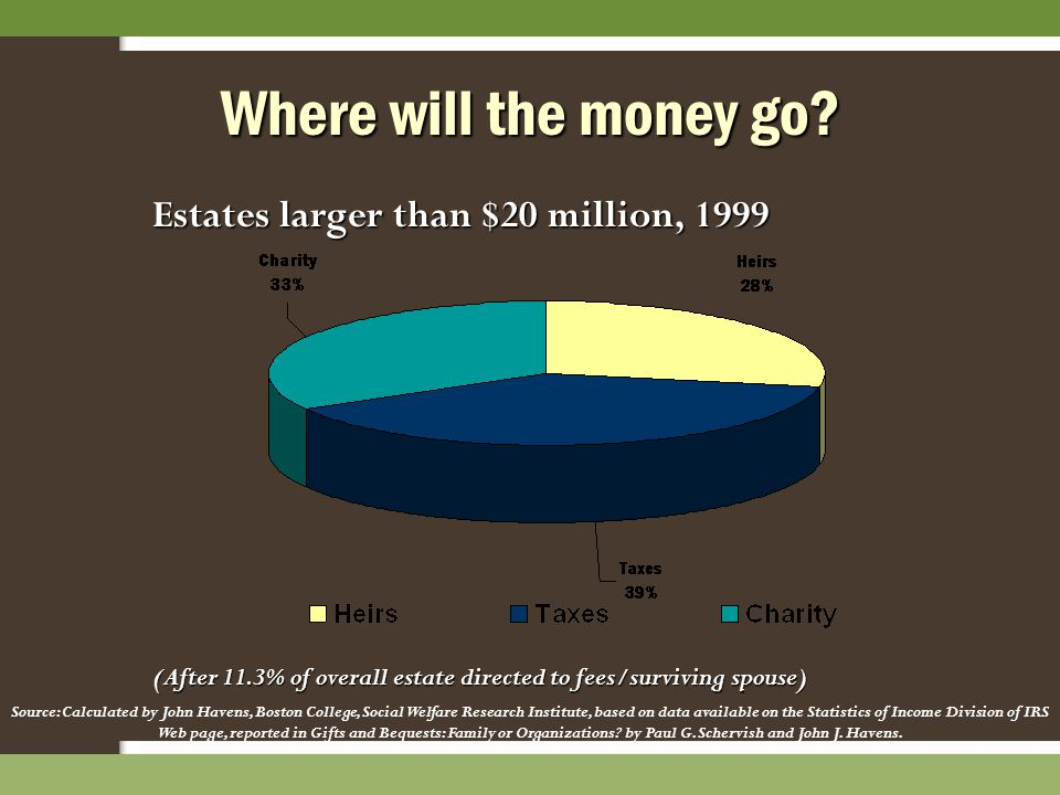 Where will the money go? Estates larger than $20 million, 1999 (After 11.3% of overall estate directed to fees/surviving spouse) Source: Calculated by