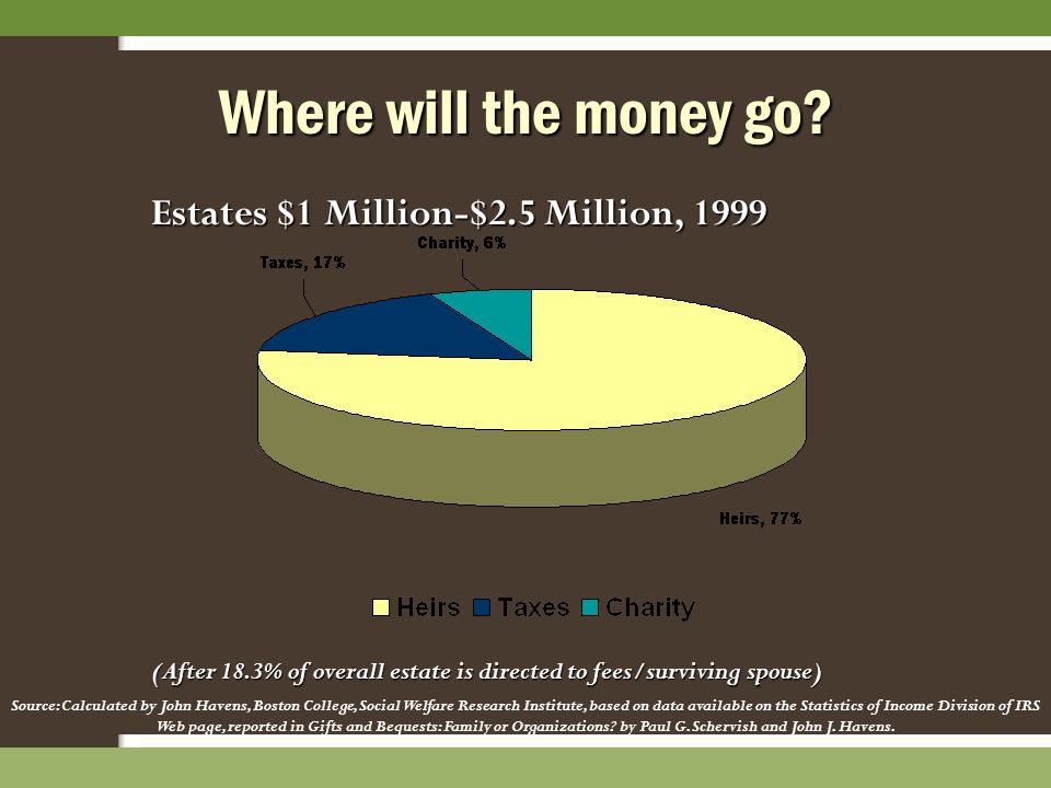 Estates $1 Million-$2.5 Million, 1999 (After 18.3% of overall estate is directed to fees/surviving spouse) Source: Calculated by John Havens, Boston C