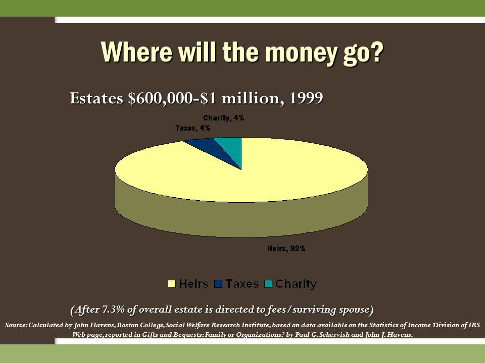 Estates $600,000-$1 million, 1999 (After 7.3% of overall estate is directed to fees/surviving spouse) Source: Calculated by John Havens, Boston Colleg