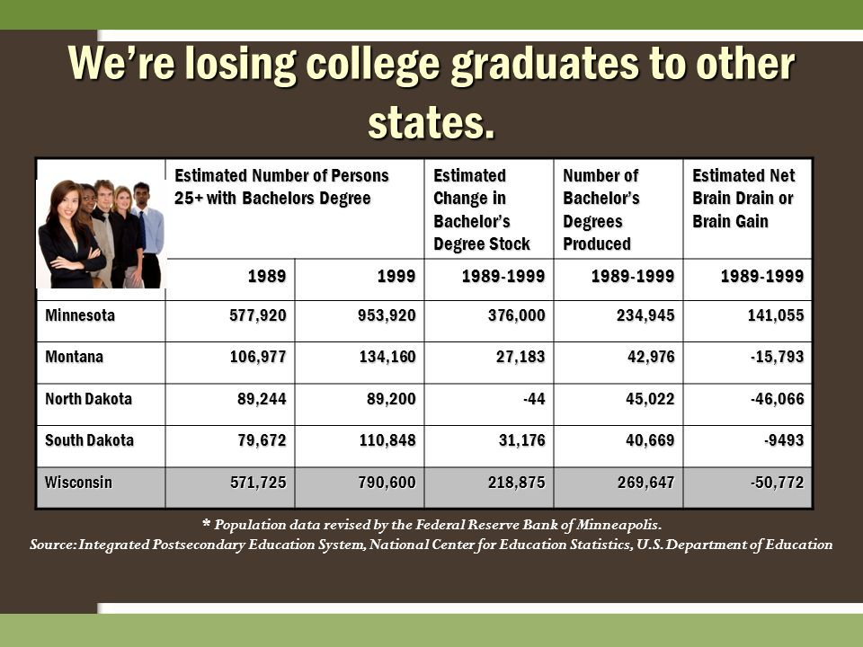 We're losing college graduates to other states. Estimated Number of Persons 25+ with Bachelors Degree Estimated Change in Bachelor's Degree Stock Numb
