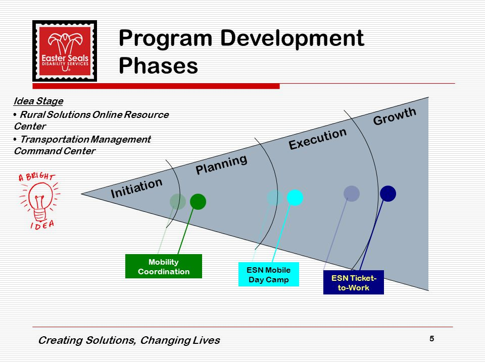 Creating Solutions, Changing Lives 5 Program Development Phases Initiation Planning Execution Growth Mobility Coordination ESN Mobile Day Camp ESN Ticket- to-Work Idea Stage Rural Solutions Online Resource Center Transportation Management Command Center