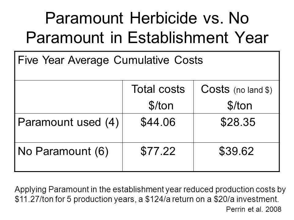 Paramount Herbicide vs. No Paramount in Establishment Year Five Year Average Cumulative Costs Total costs $/ton Costs (no land $) $/ton Paramount used