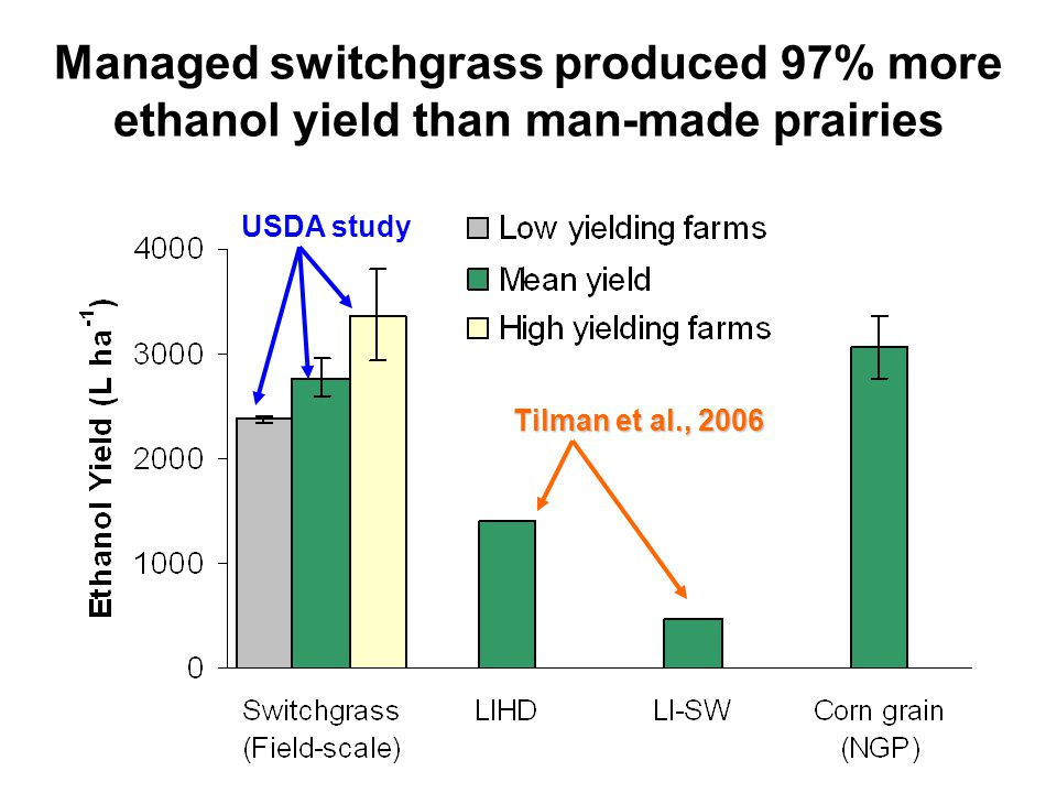 Managed switchgrass produced 97% more ethanol yield than man-made prairies Tilman et al., 2006 USDA study