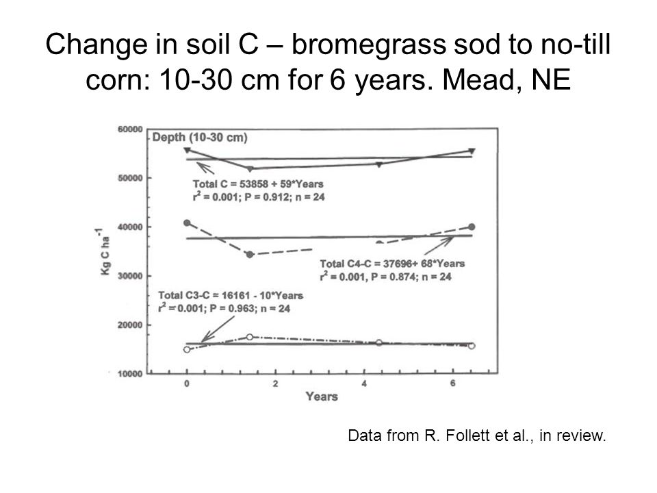 Change in soil C – bromegrass sod to no-till corn: 10-30 cm for 6 years. Mead, NE Data from R. Follett et al., in review.