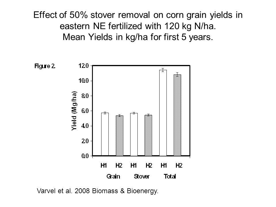 Effect of 50% stover removal on corn grain yields in eastern NE fertilized with 120 kg N/ha. Mean Yields in kg/ha for first 5 years. Varvel et al. 200