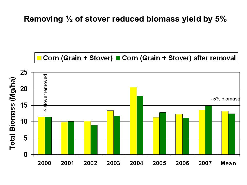 Removing ½ of stover reduced biomass yield by 5% ½ stover removed - 5% biomass