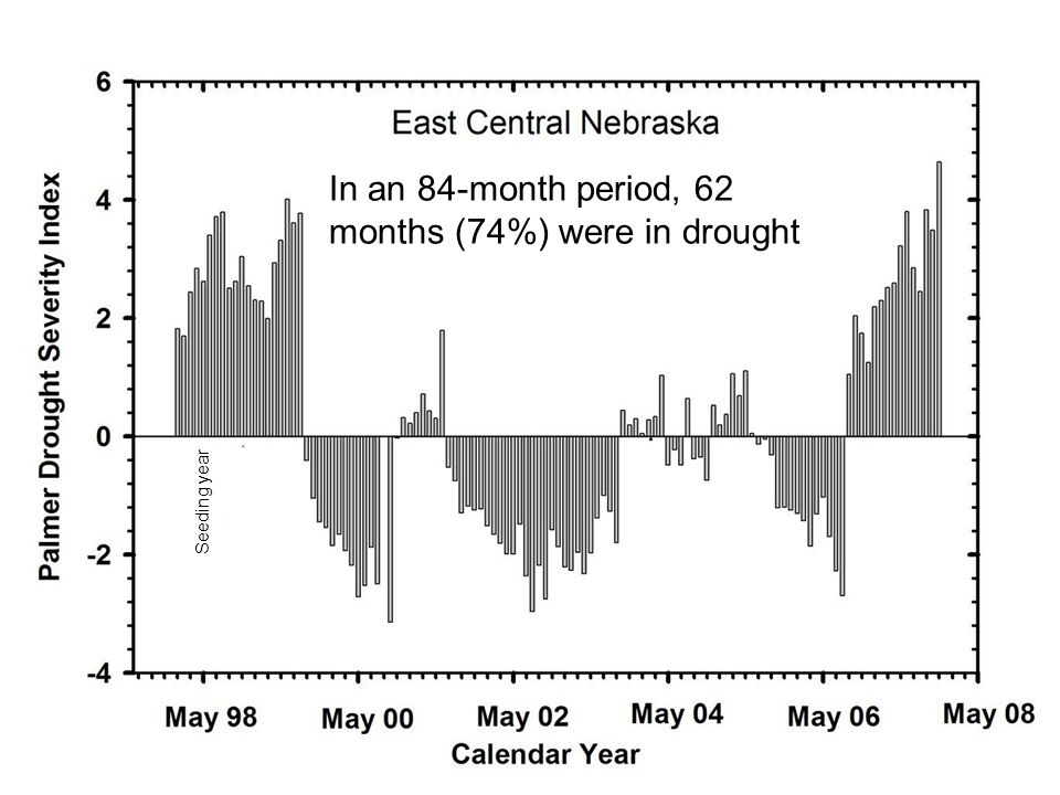 Seeding year In an 84-month period, 62 months (74%) were in drought