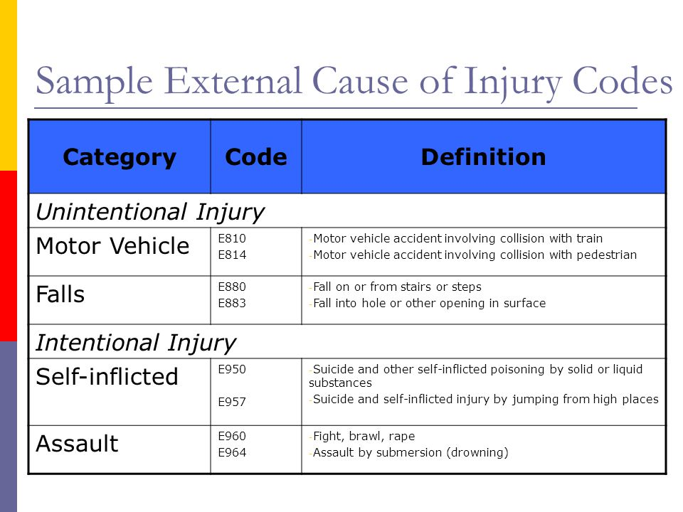 Sample External Cause of Injury Codes CategoryCodeDefinition Unintentional Injury Motor Vehicle E810 E814 - Motor vehicle accident involving collision