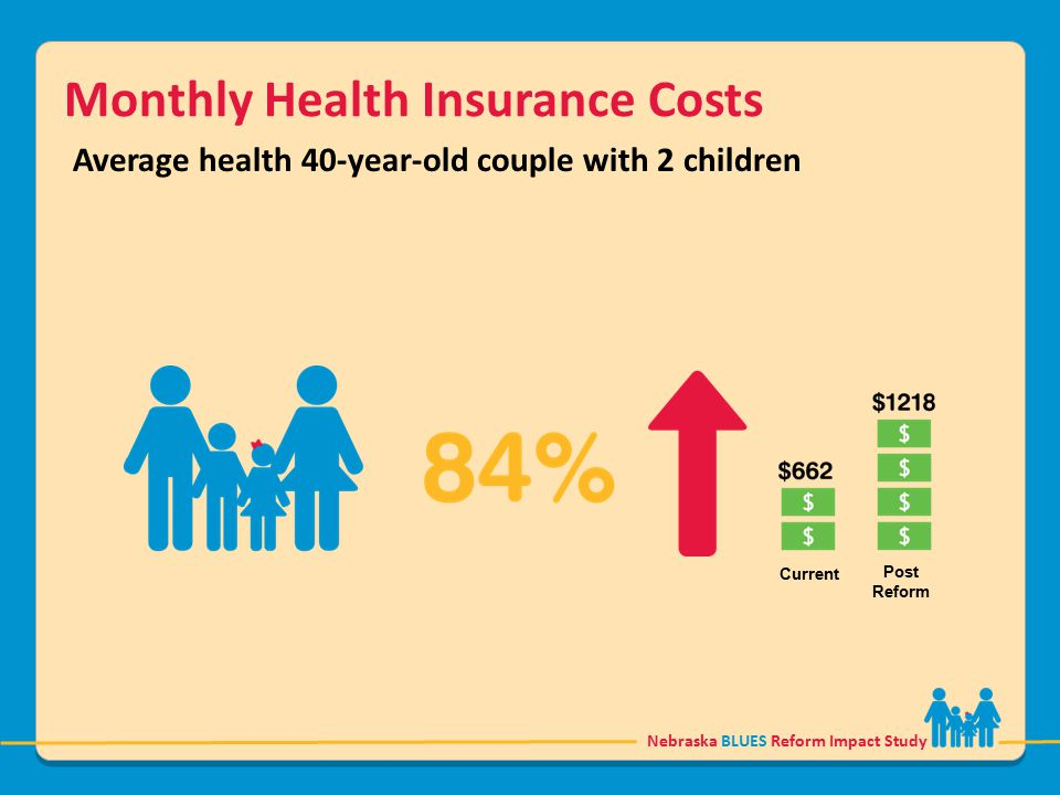 Nebraska BLUES Reform Impact Study Monthly Health Insurance Costs Average health 40-year-old couple with 2 children Current Post Reform