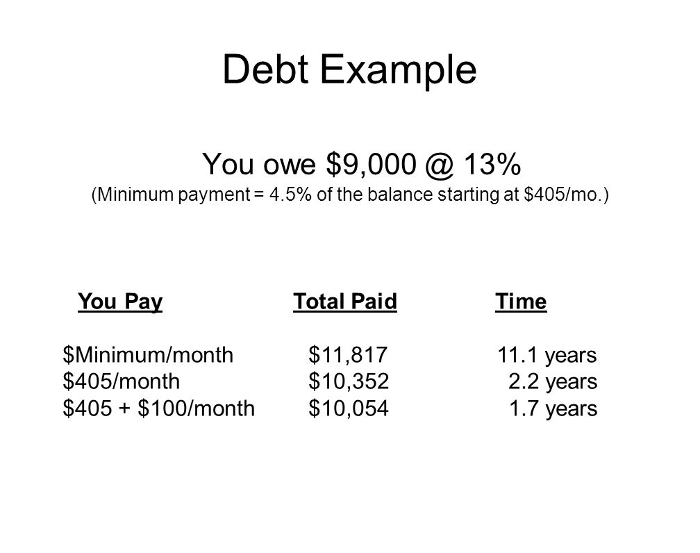 Debt Example You owe $9,000 @ 13% (Minimum payment = 4.5% of the balance starting at $405/mo.) You Pay Total Paid Time $Minimum/month$11,817 11.1 year