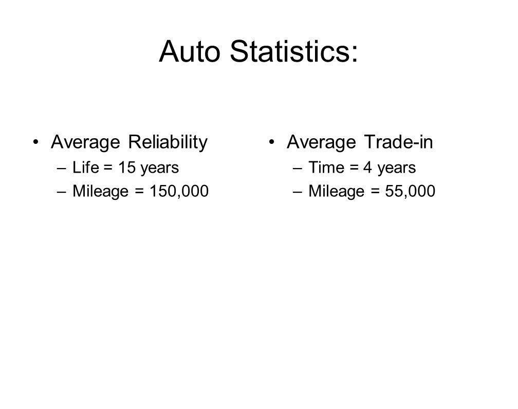 Auto Statistics: Average Reliability –Life = 15 years –Mileage = 150,000 Average Trade-in –Time = 4 years –Mileage = 55,000
