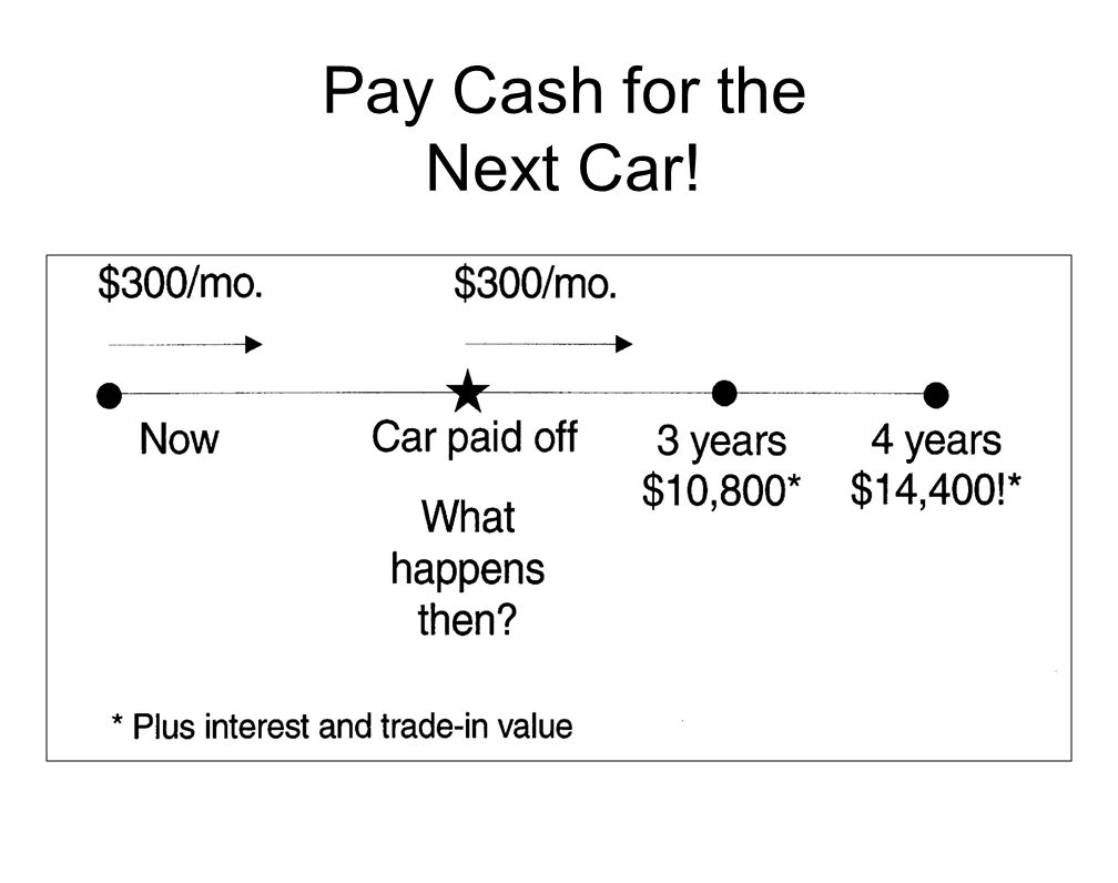 Pay Cash for the Next Car!.