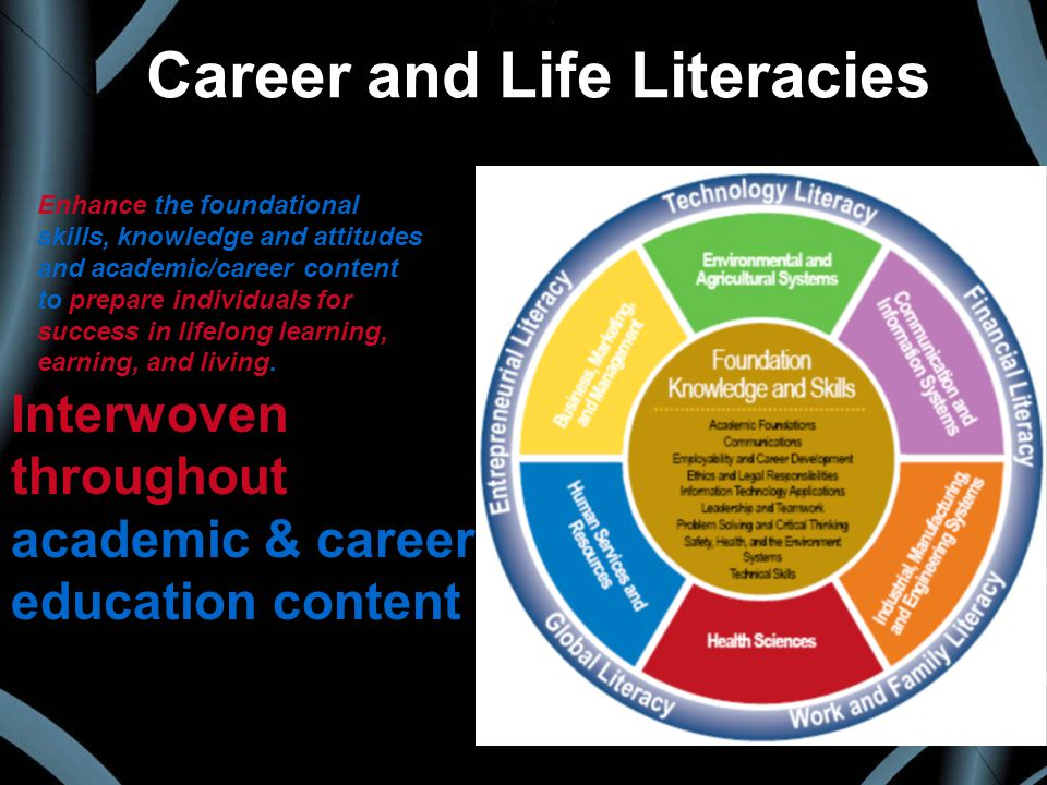 Interwoven throughout academic & career education content Career and Life Literacies