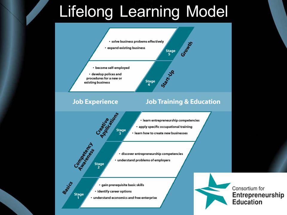 Lifelong Learning Model