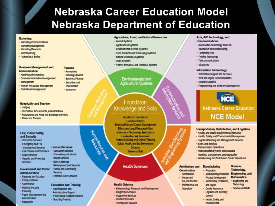 Foundation Knowledge & Skills Career Field Career Cluster Career Pathway Nebraska Career Education Model Nebraska Department of Education