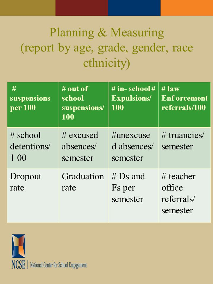 Planning & Measuring (report by age, grade, gender, race ethnicity) # suspensions per 100 # out of school suspensions/ 100 # in- school # Expulsions/ 100 # law Enf orcement referrals/100 # school detentions/ 1 00 # excused absences/ semester #unexcuse d absences/ semester # truancies/ semester Dropout rate Graduation rate # Ds and Fs per semester # teacher office referrals/ semester