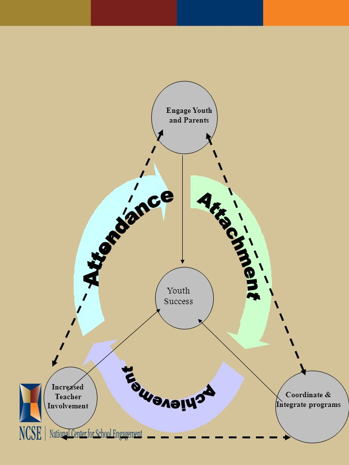 Driver Diagram for SEIP School Engage- ment with High attend- ance and Academic Success School has welcoming or inviting culture and environment Positive Relationships amongst students, parents, teachers, and administrators Variation in learning, education, health, and social needs of children Family and home environments vary in their ability to provide supportive structures and processes Indicators that predict level of engagement and attendance are acted on Productive school protocols, systems, and processes Conceptual Design Create learning and high expectation culture in the classroom and other school settings Promote and reward pro-social peer to peer relationships, that enhances school safety Create a Caring School Community by implementing the characteristics of a welcoming school climate (NCSE) Targeted processes to identify and track at risk students and their families and focus efforts on At Risk students having positive transitions Timely personalized, positive intervention with absent students Increase Use of Community Resources/Services (like mental and physical health) by improving linkage and coordination Promote and foster parenting skills to develop home environments that support children as students (NCSE) Achieve high levels of parental and community involvement which includes (NCPIE) Parents in School Decisions and Develops Parent Leaders and Representatives (NCSE) Establish regular and meaningful two-way communication between home and school (NCSE) Drivers