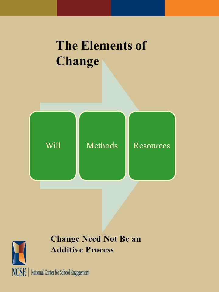 WillMethodsResources The Elements of Change Change Need Not Be an Additive Process