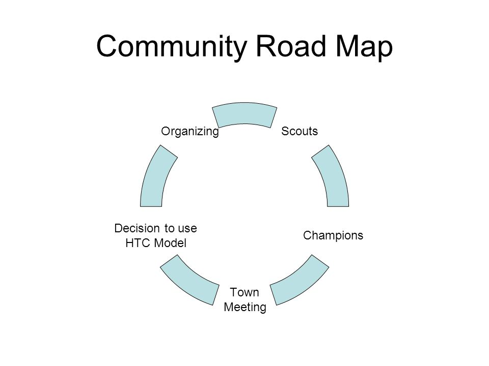 Community Road Map Scouts Champions Town Meeting Decision to use HTC Model Organizing