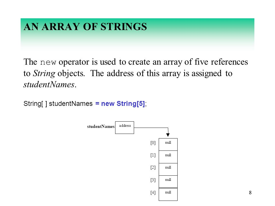 88 AN ARRAY OF STRINGS The new operator is used to create an array of five references to String objects.